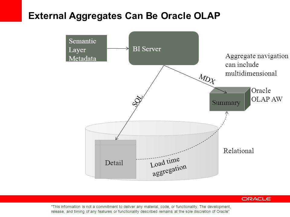 External Aggregates Can Be Oracle OLAP