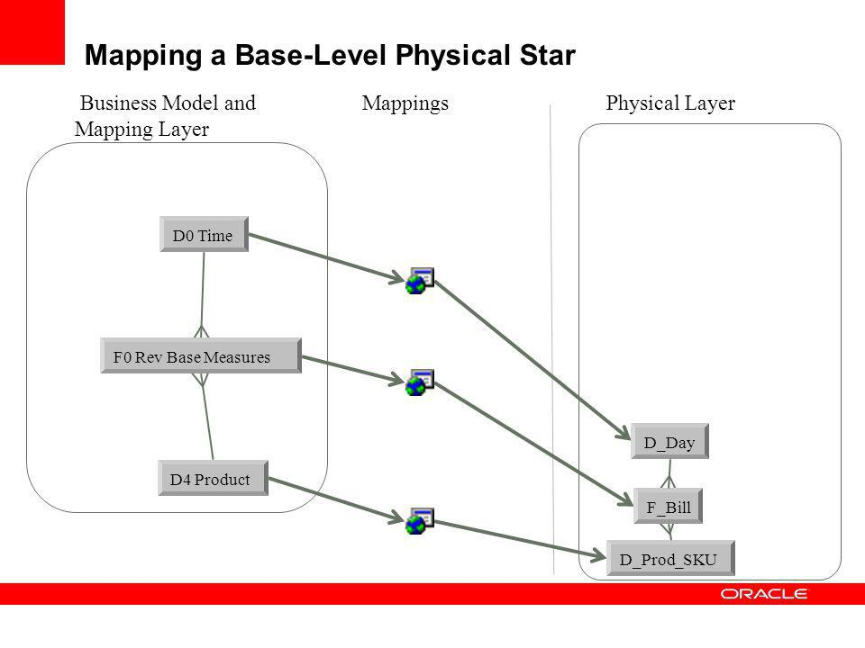 Mapping a Base-Level Physical Star