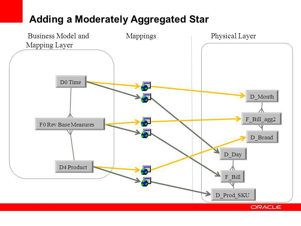Adding a Moderately Aggregated Star