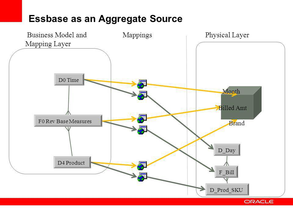 Essbase as an Aggregate Source