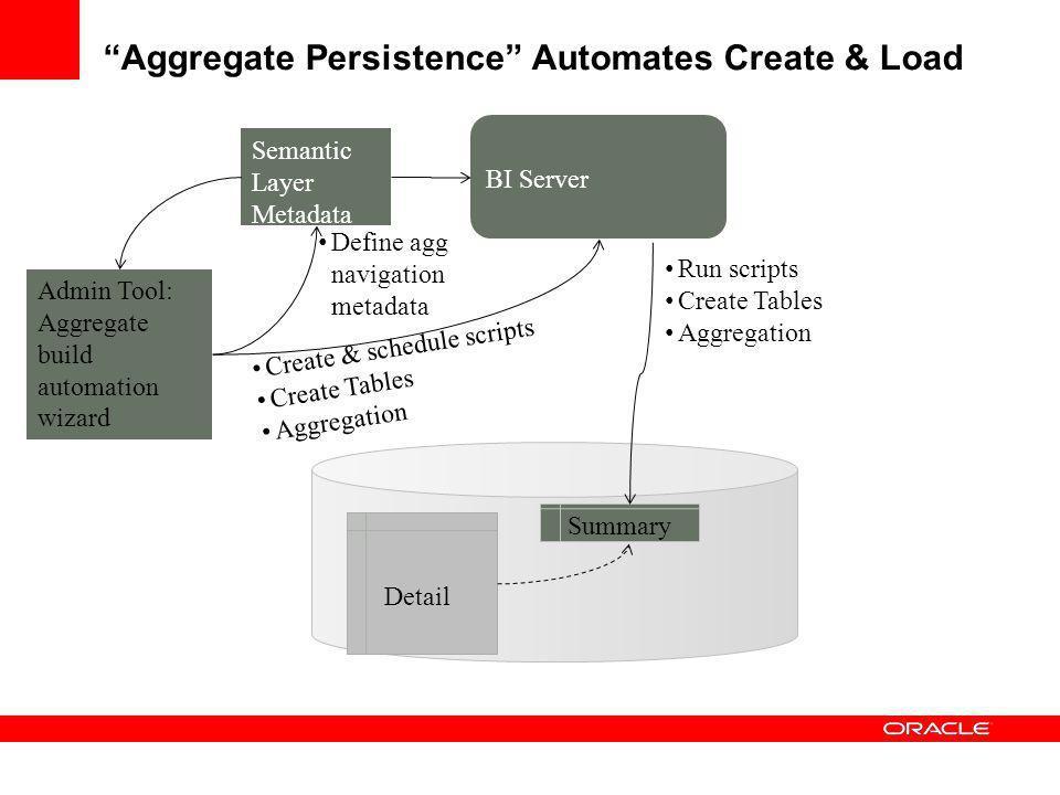 Aggregate Persistence Automates Create & Load
