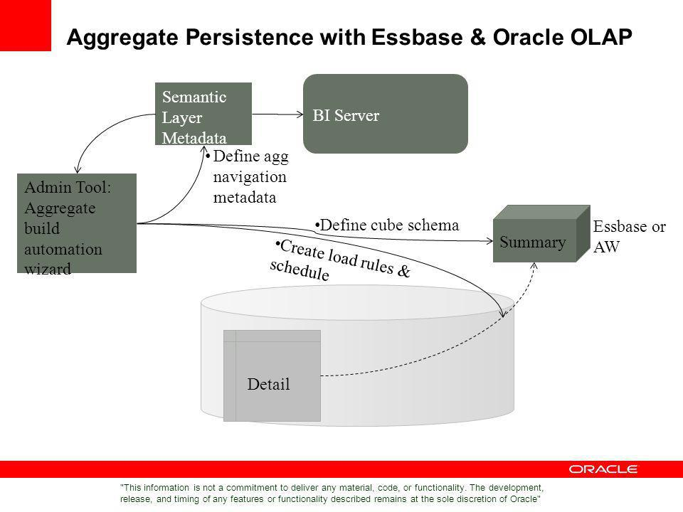 Aggregate Persistence with Essbase & Oracle OLAP