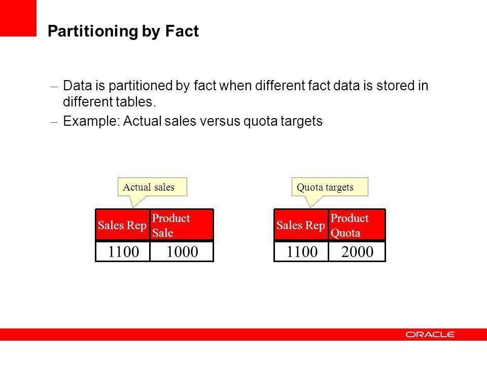 Partitioning by Fact Data is partitioned by fact when different fact data is stored in different tables.