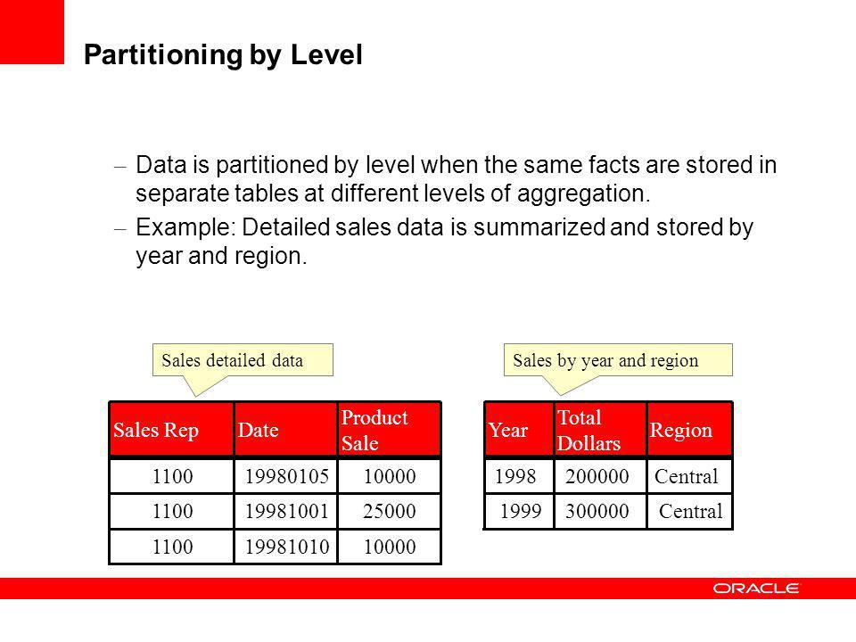 Partitioning by Level Data is partitioned by level when the same facts are stored in separate tables at different levels of aggregation.