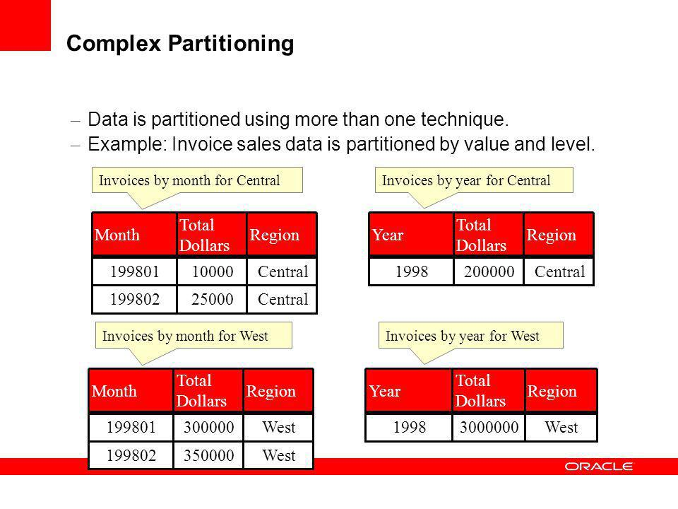 Complex Partitioning Data is partitioned using more than one technique. Example: Invoice sales data is partitioned by value and level.