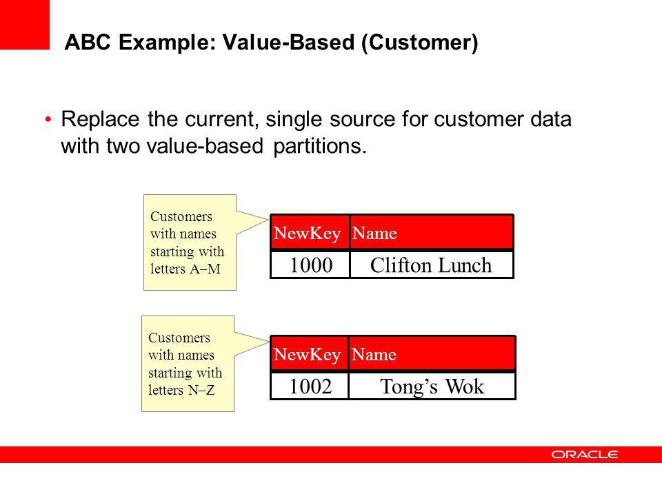 ABC Example: Value-Based (Customer)