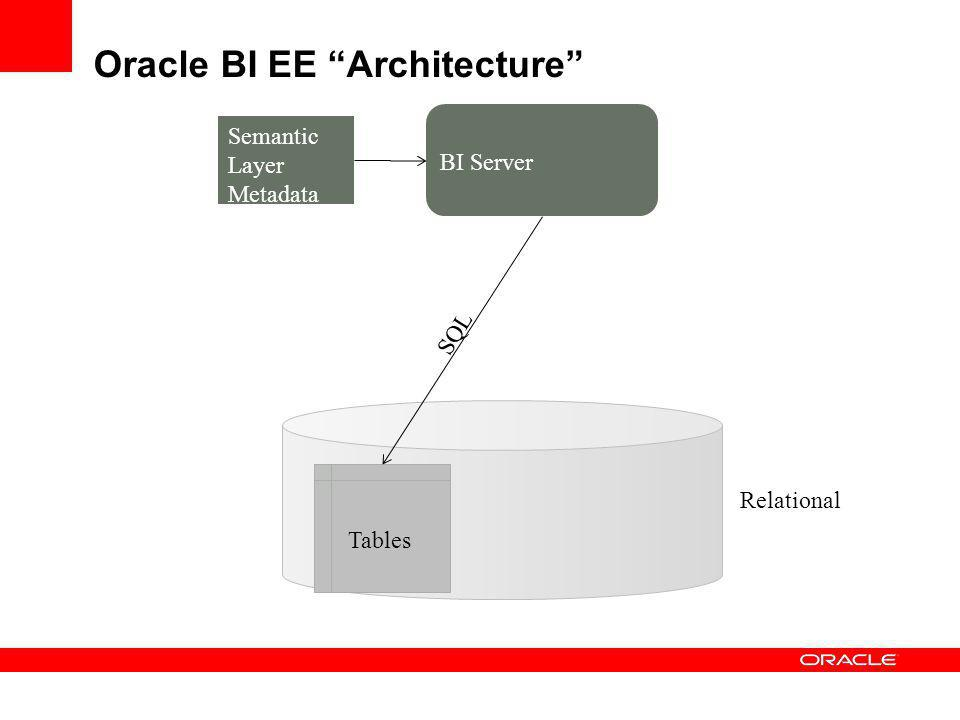 Oracle BI EE Architecture
