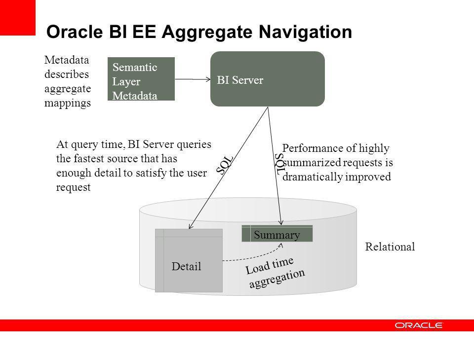 Oracle BI EE Aggregate Navigation