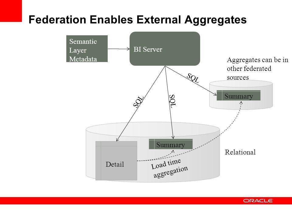 Federation Enables External Aggregates