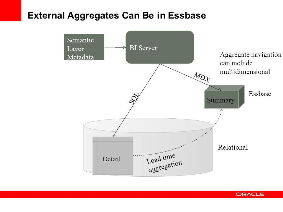 External Aggregates Can Be in Essbase