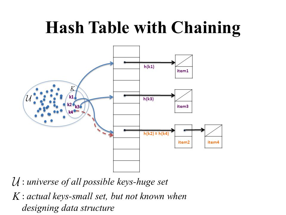 Hash Table with Chaining