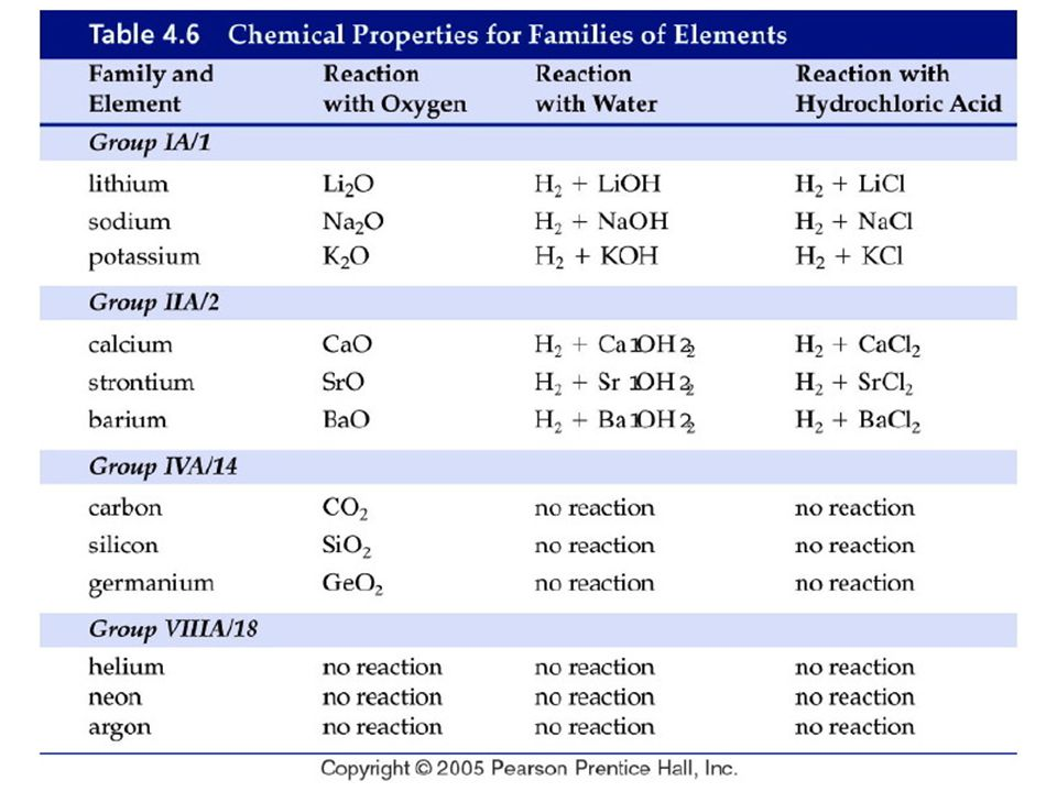 Figure: 04-T06 Title: Table 4.6. Caption: Chemical Properties for Families of Elements. Notes:
