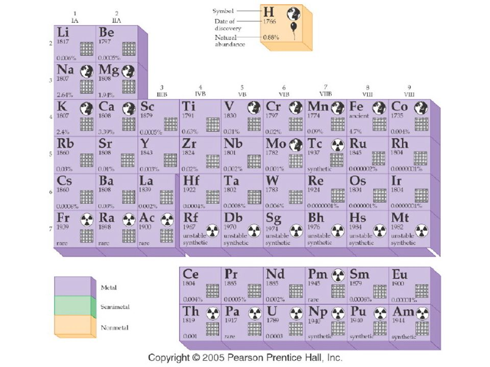 Figure: 04-07a Title: Periodic Table of the Elements. Caption: