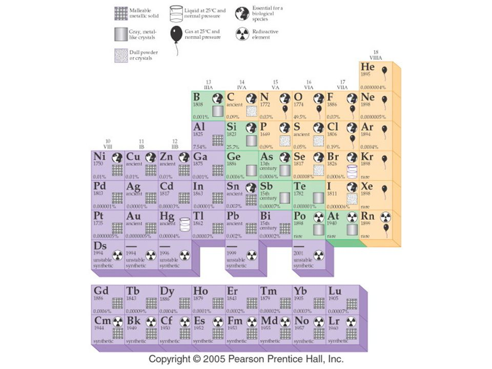 Figure: 04-07b Title: Periodic Table of the Elements. Caption: This is a pictorial representation of each element in the periodic table.