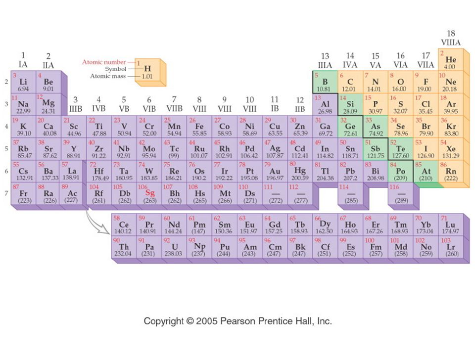 Figure: Title: The Modern Periodic Table. Caption: Atomic numbers increase stepwise throughout the periodic table.