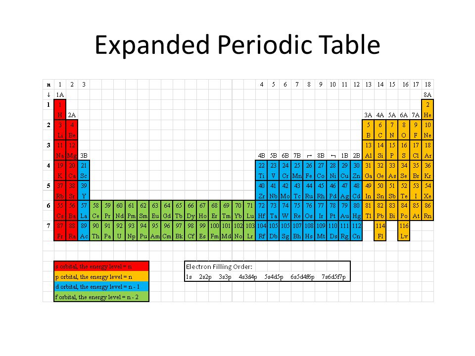 Expanded Periodic Table