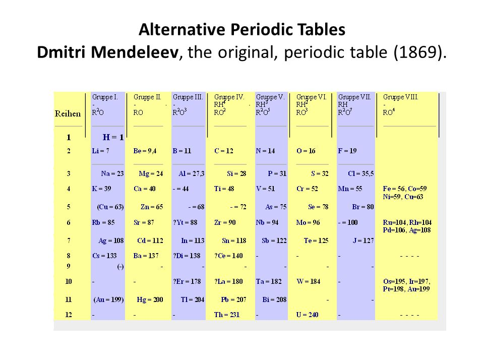 Alternative Periodic Tables Dmitri Mendeleev, the original, periodic table (1869).