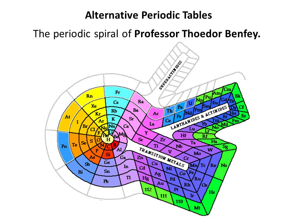 Alternative Periodic Tables The periodic spiral of Professor Thoedor Benfey.