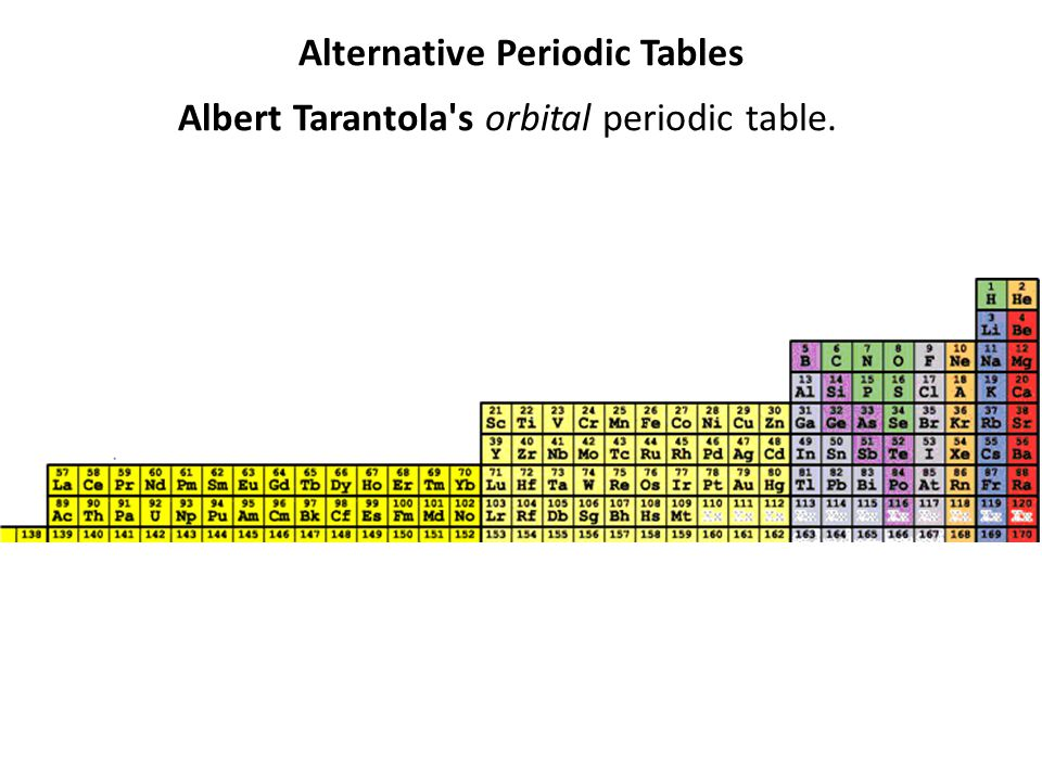 Alternative Periodic Tables Albert Tarantola s orbital periodic table.