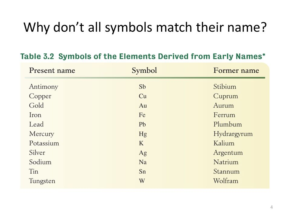 Why don't all symbols match their name