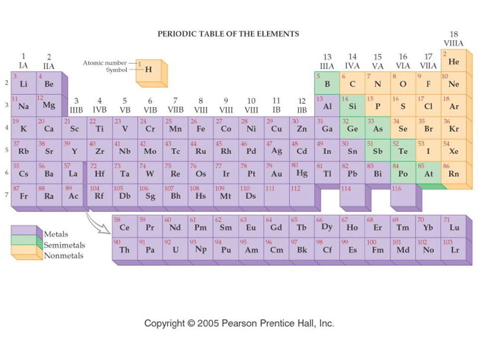 Figure: 04-05 Title: Metals, Nonmetals, Semimetals. Caption: