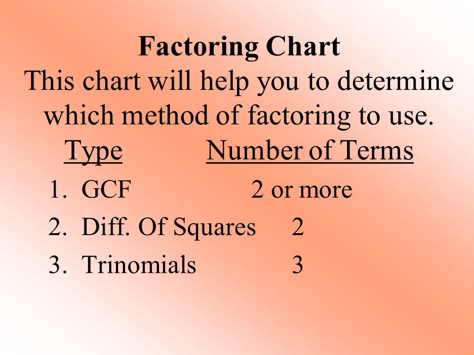 Factoring Chart This chart will help you to determine which method of factoring to use. Type Number of Terms