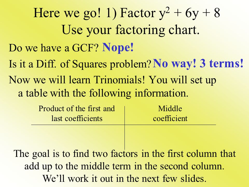 Here we go! 1) Factor y2 + 6y + 8 Use your factoring chart.