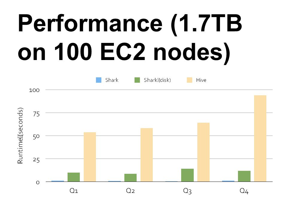 Performance (1.7TB on 100 EC2 nodes)