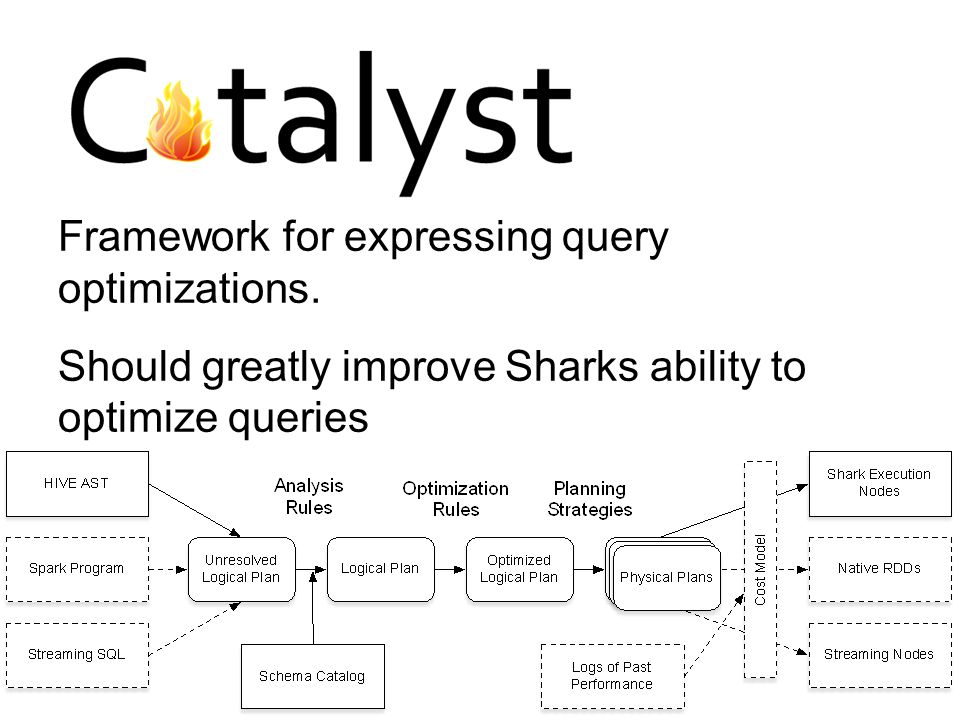 Framework for expressing query optimizations