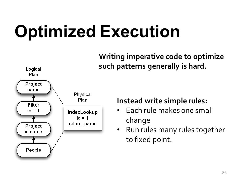Optimized Execution Writing imperative code to optimize such patterns generally is hard. Instead write simple rules: