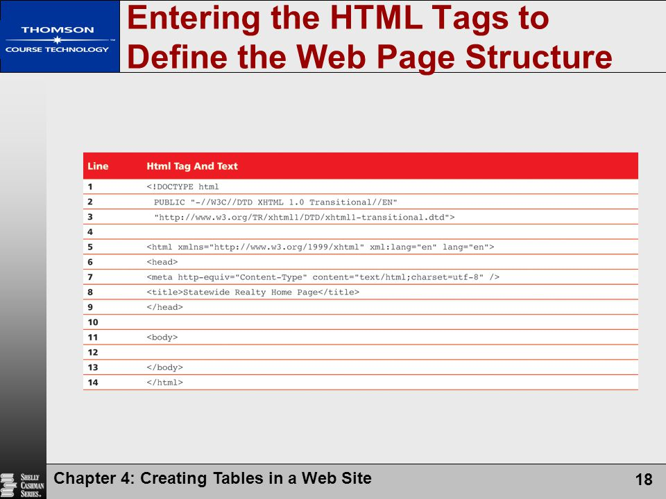 Entering the HTML Tags to Define the Web Page Structure