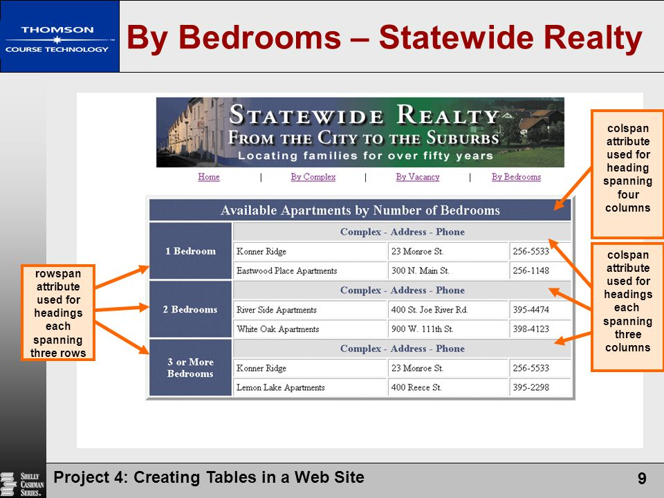By Bedrooms – Statewide Realty