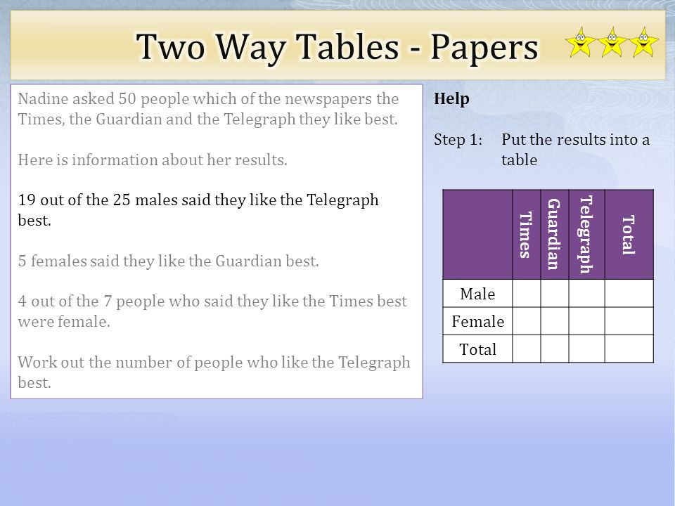 Two Way Tables - Papers Nadine asked 50 people which of the newspapers the Times, the Guardian and the Telegraph they like best.