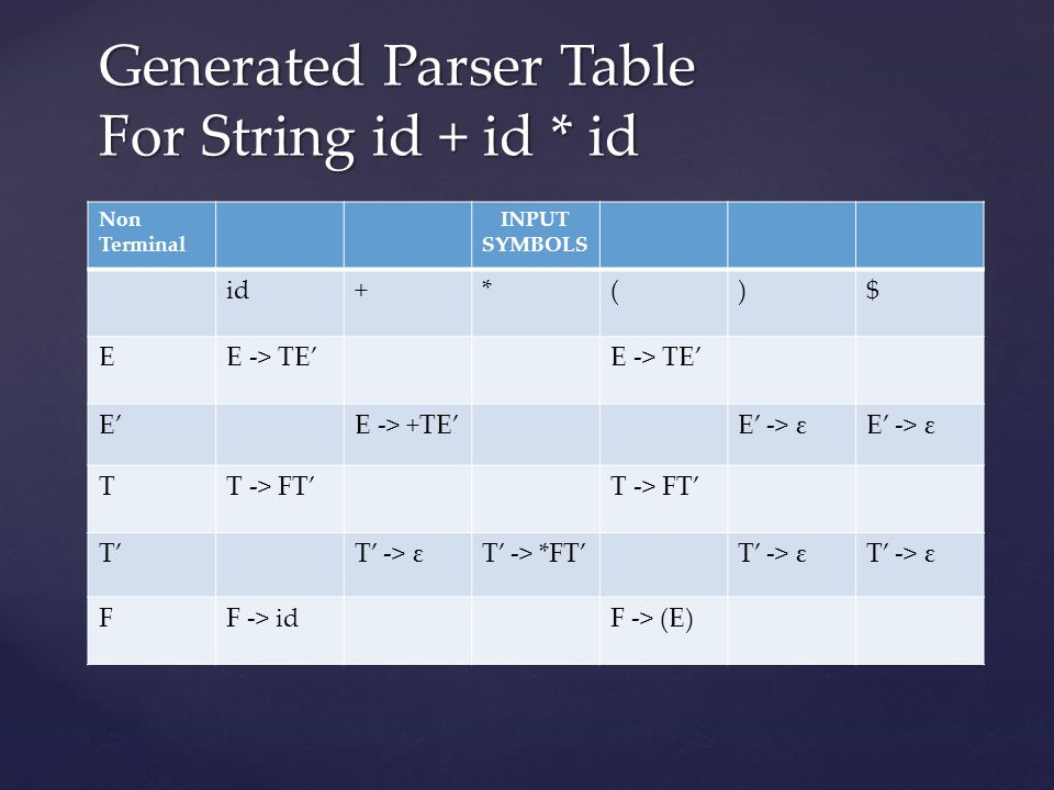 Generated Parser Table For String id + id * id