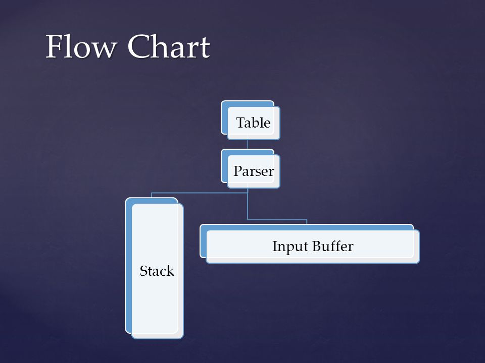 Flow Chart Table Parser Stack Input Buffer