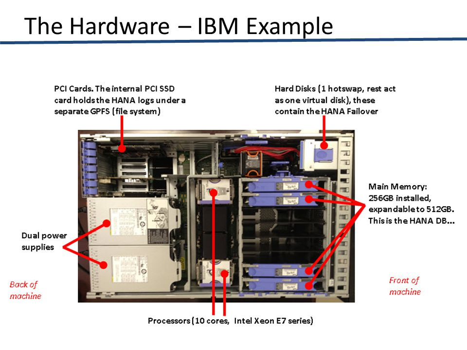 The Hardware – IBM Example