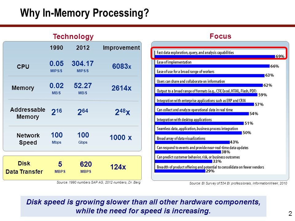 Why In-Memory Processing