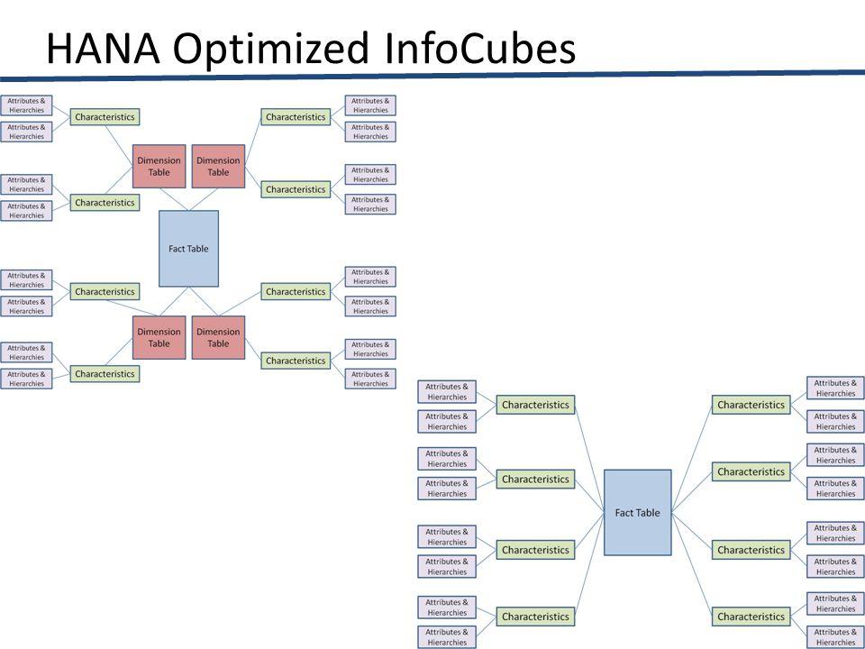 HANA Optimized InfoCubes