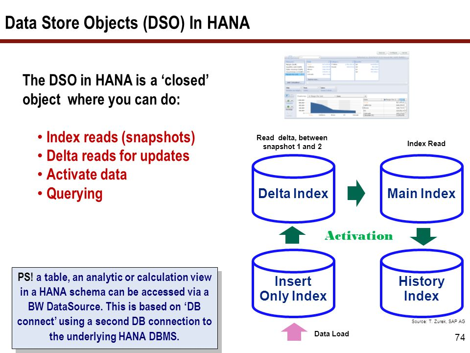 Data Store Objects (DSO) In HANA