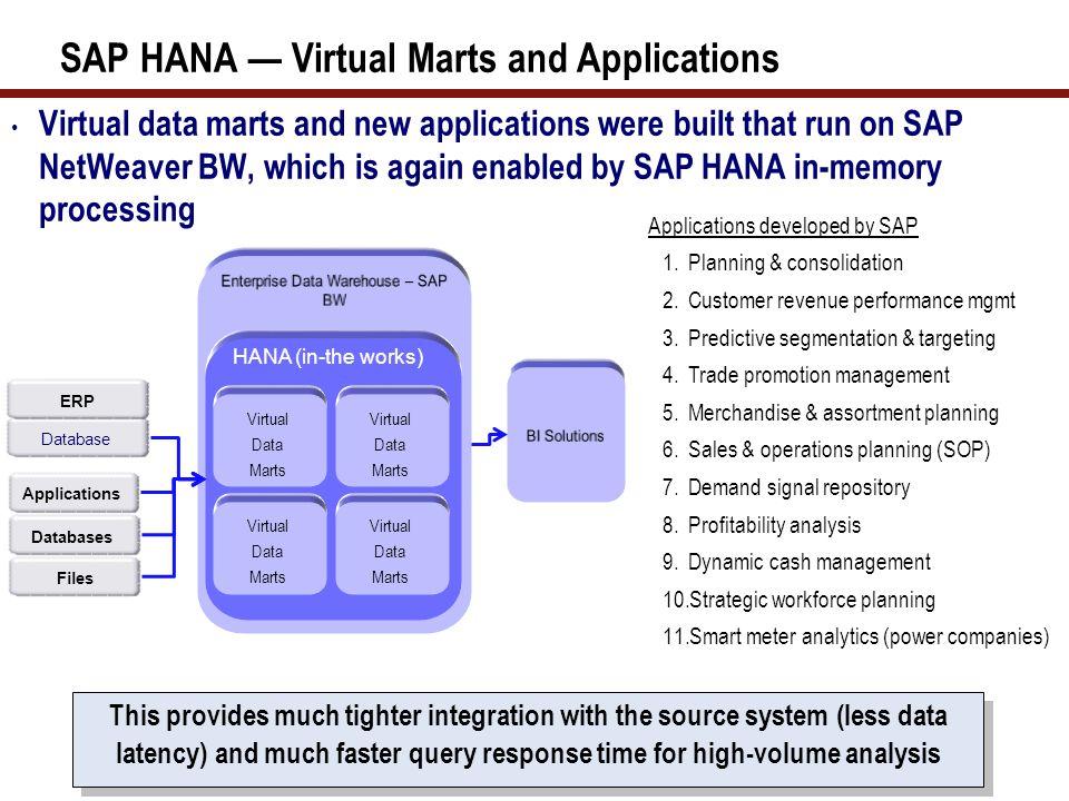 SAP HANA — Virtual Marts and Applications