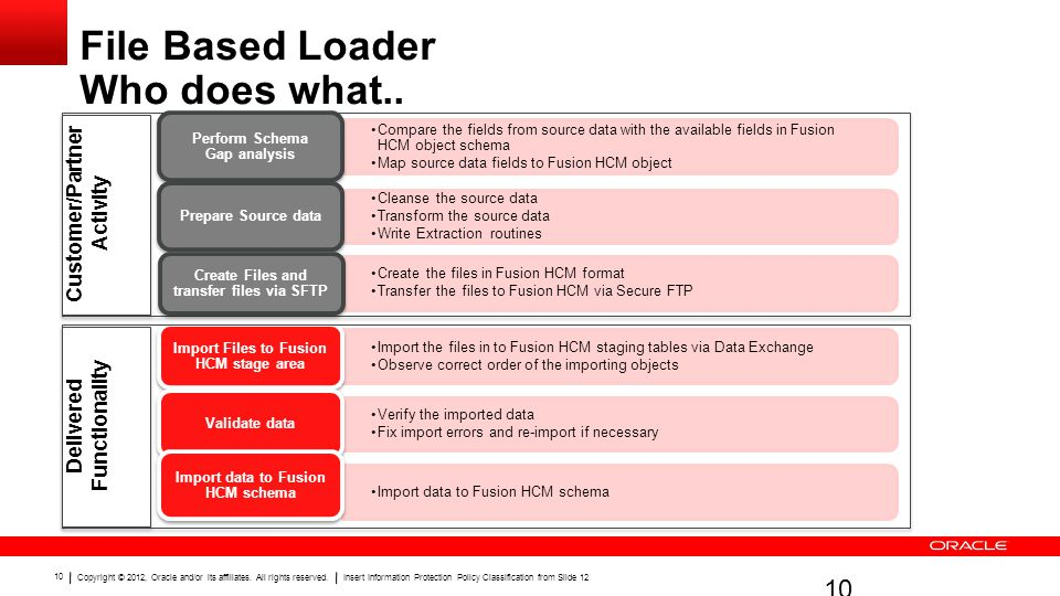 File Based Loader Who does what..