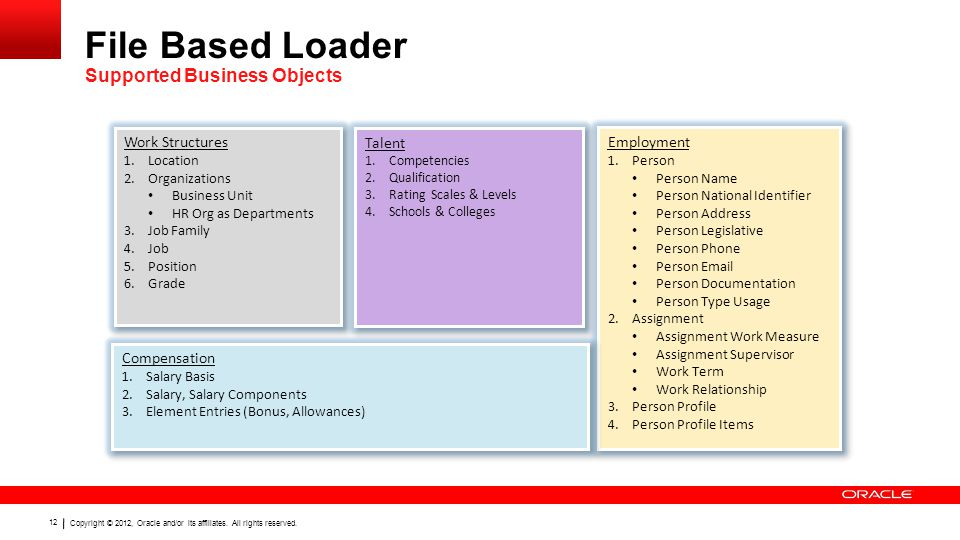 File Based Loader Supported Business Objects