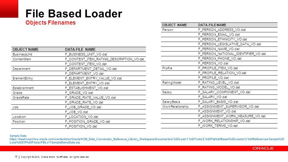 File Based Loader Objects Filenames