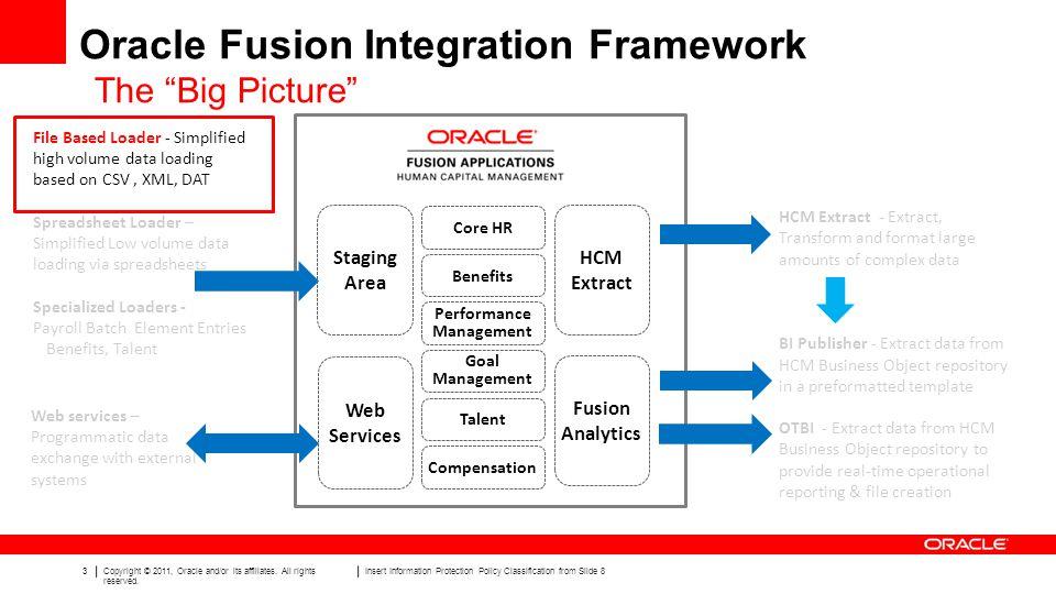 Oracle Fusion Integration Framework