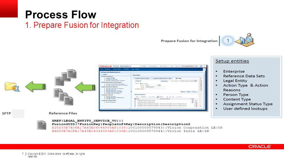 Process Flow 1. Prepare Fusion for Integration
