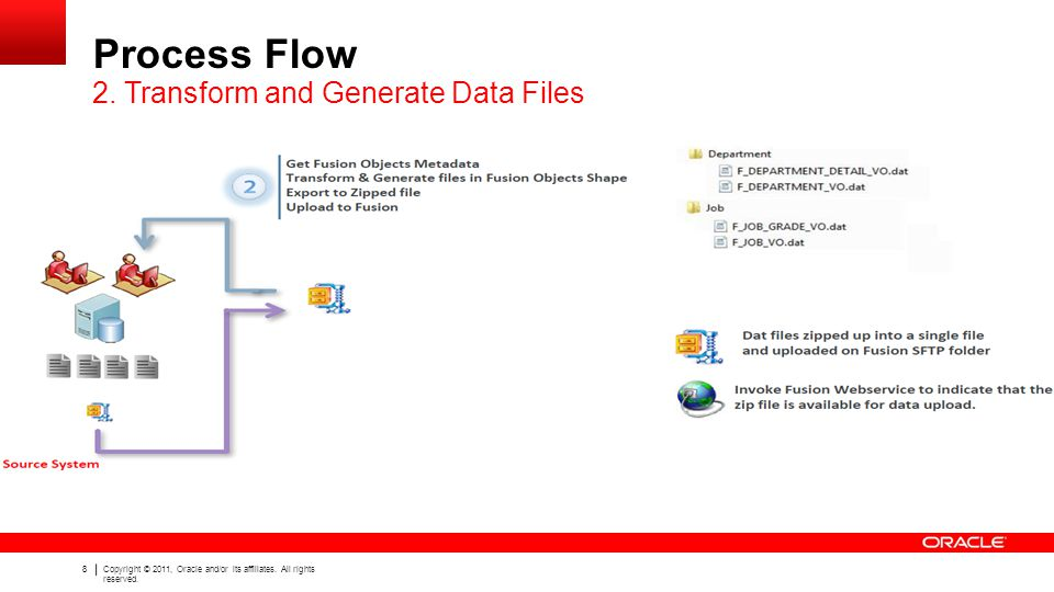 Process Flow 2. Transform and Generate Data Files