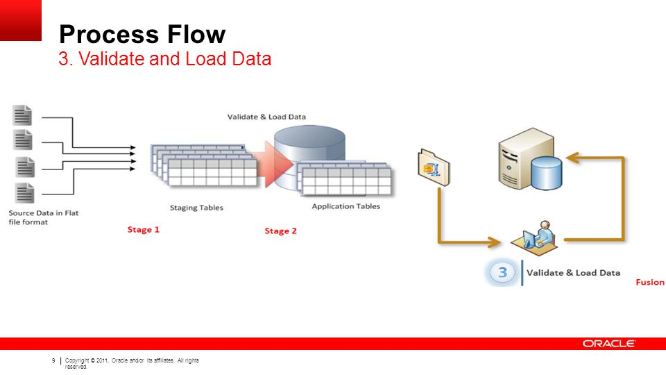 Process Flow 3. Validate and Load Data