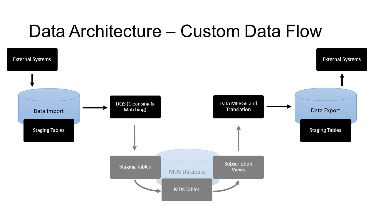 Data Architecture – Custom Data Flow