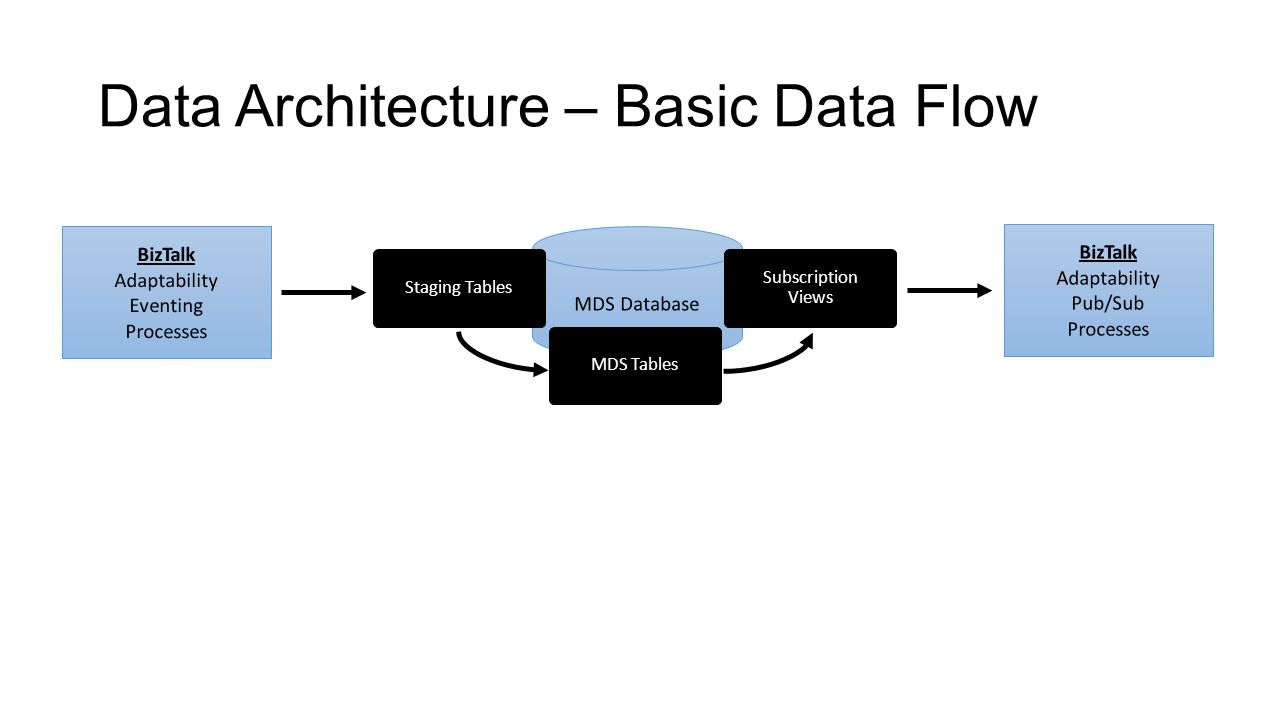 Data Architecture – Basic Data Flow