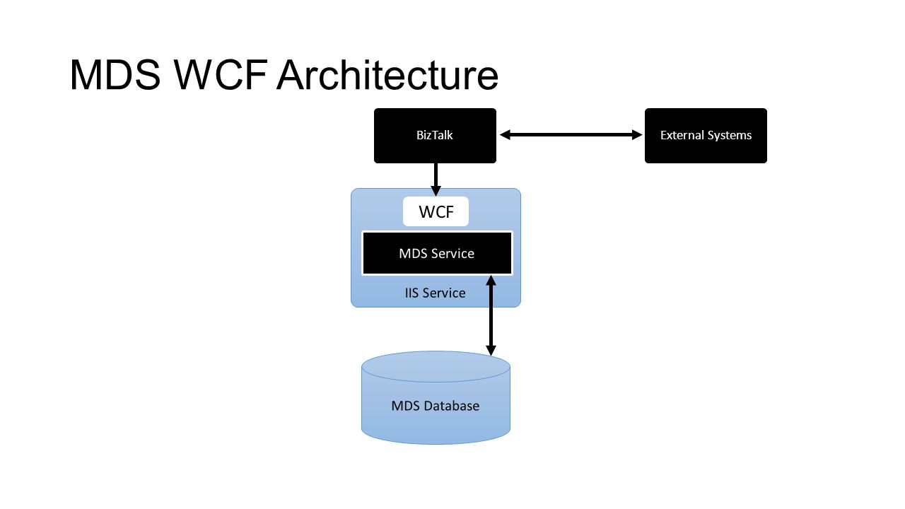 MDS WCF Architecture WCF MDS Service IIS Service MDS Database BizTalk